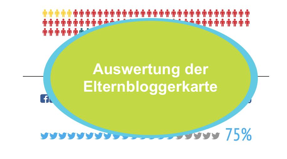Auswertung der Elternbloggerkarte | familiert.de