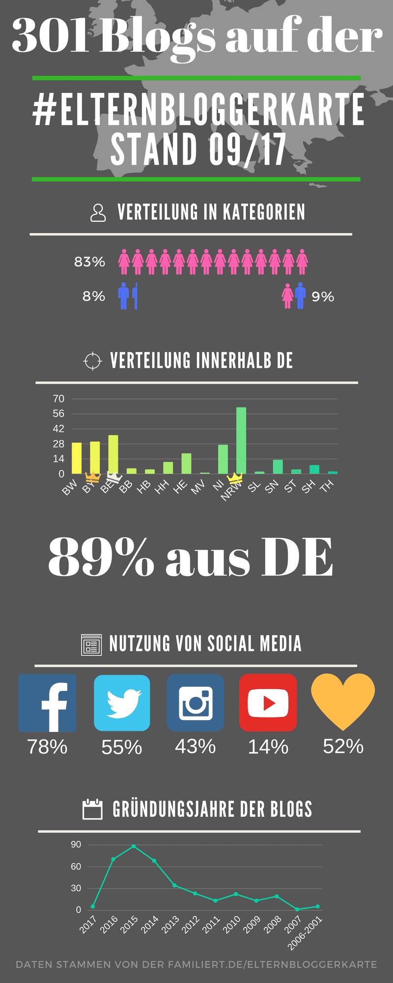 Auswertung der Daten der 301 Blogs aus der Elternbloggerkarte | familiert.de